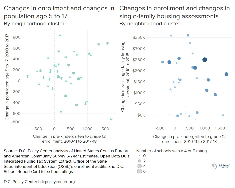 Chelsea Coffin: Citywide enrollment growth is strong but